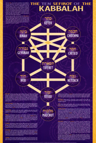 the-ten-sefirot-of-the-kabbalah